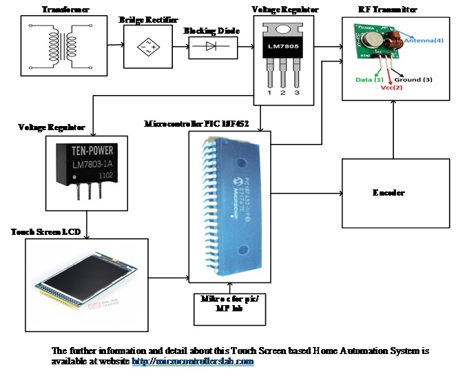 Touch Screen Based Home Automation System using pic microcontroller