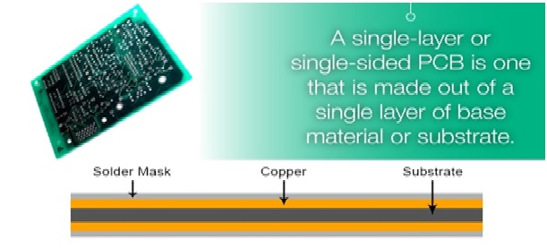 Figure 2 Single Layer PCBs
