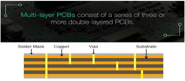 Figure 4 Multi-layer PCBs