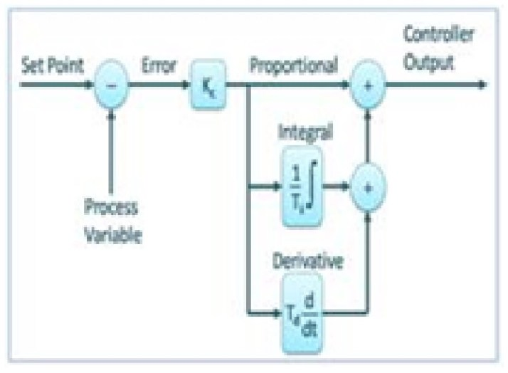 PID controller in control system