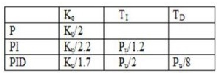 Zeigler-Nichols method PID tunning method