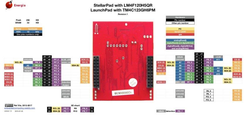 TM4C123G LaunchPad Pinout back end