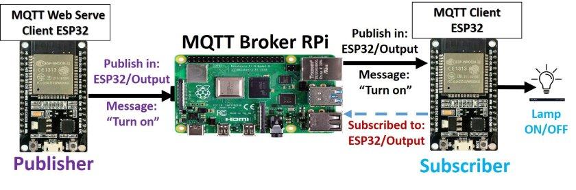MQTT Publisher Subscriber ESP32 with raspberry pi broker 1