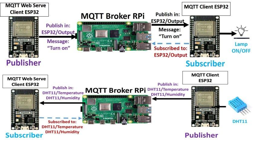 MQTT example block diagram