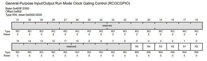 RCGCGPIO register TM4C123GH6PM microcontroller