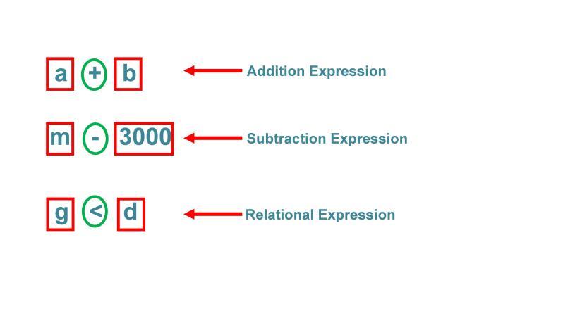 2 expression in arduinoi programming