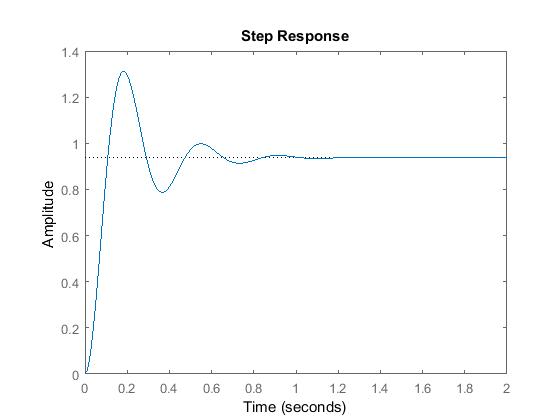 5 PI controller graph