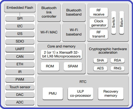 ESP32 BLOCK DIAGRAM