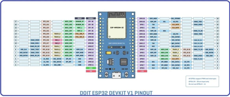 ESP32 DEVKIT Pin mapping