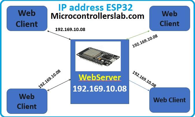 ESP32 IP address