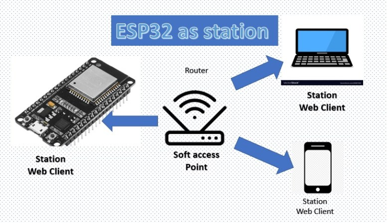 ESP32 in station mode through router as soft access point