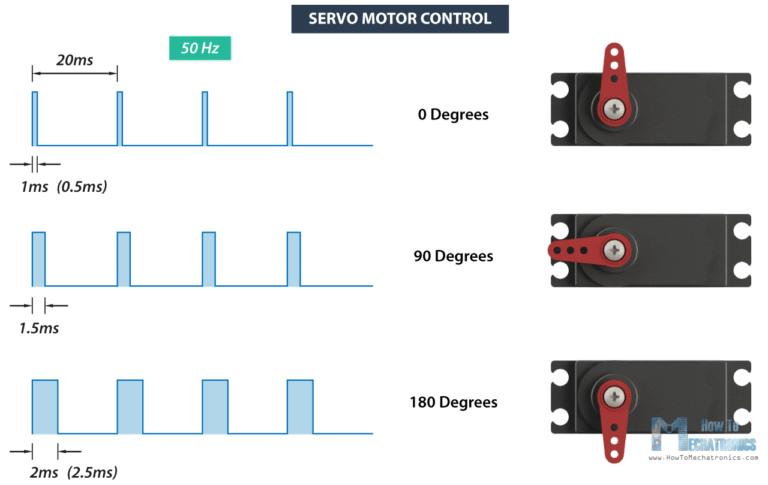 ESP32 servo motor position