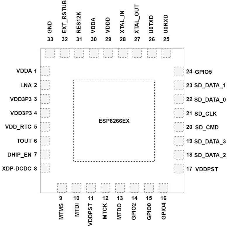 Pin layout of 32-pin QFN Package esp8266