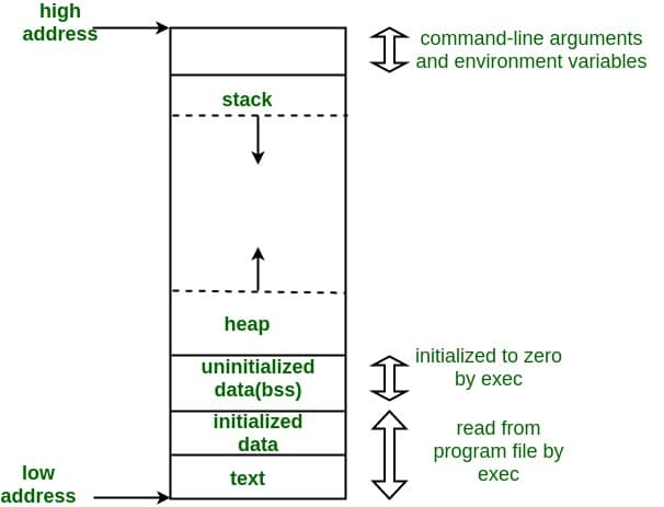 Difference between stack and heap