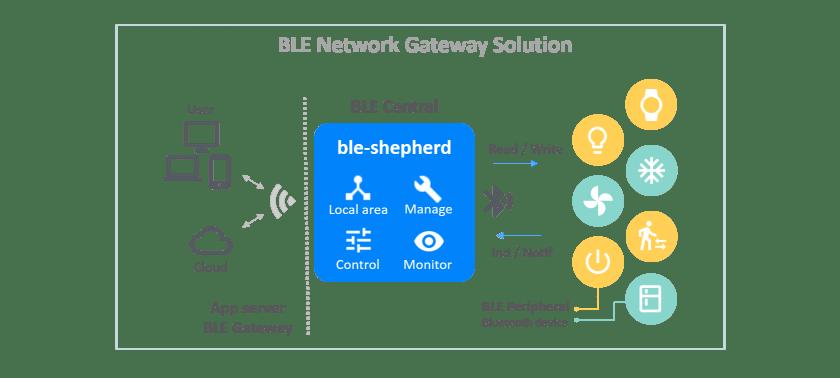 Figure 1 Bluetooth Low Energy Gateway solution [8]