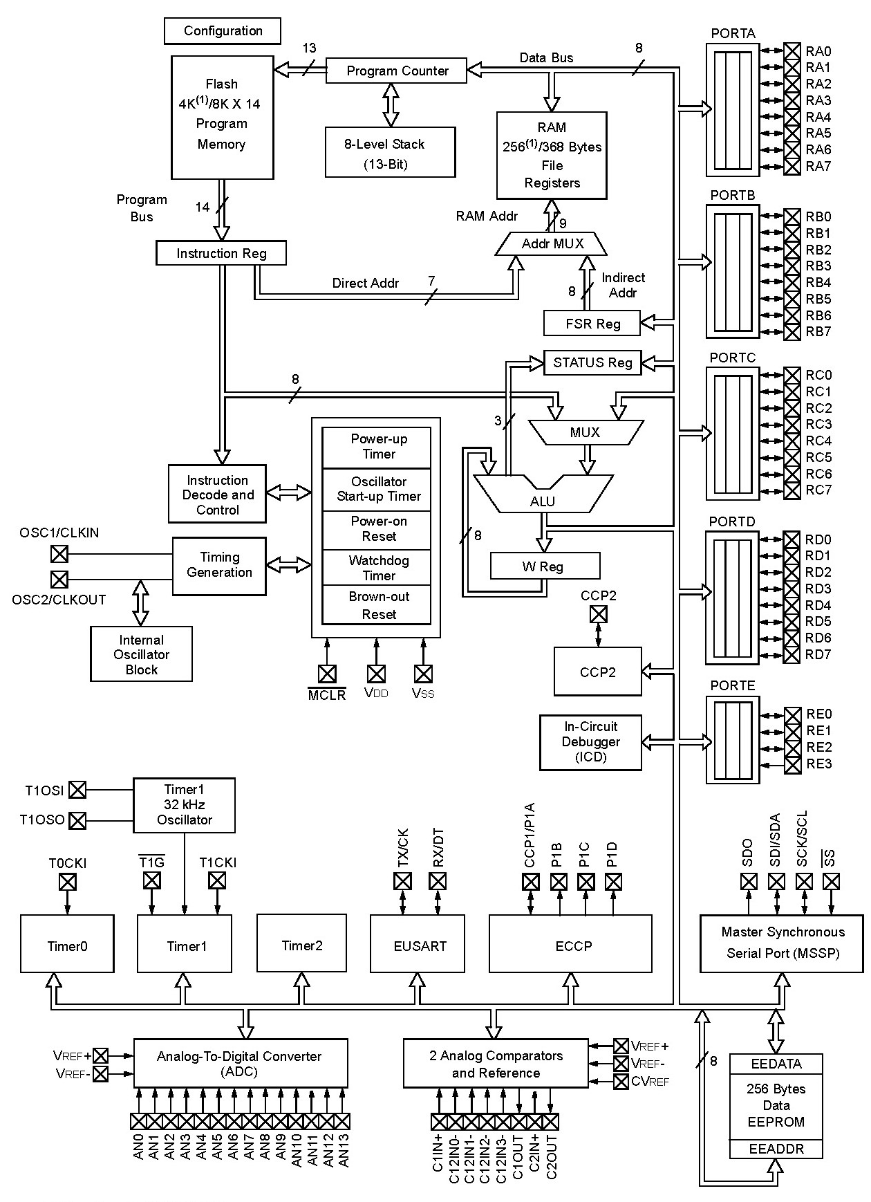 PIC16f887 Microcontroller Pinout, Programming