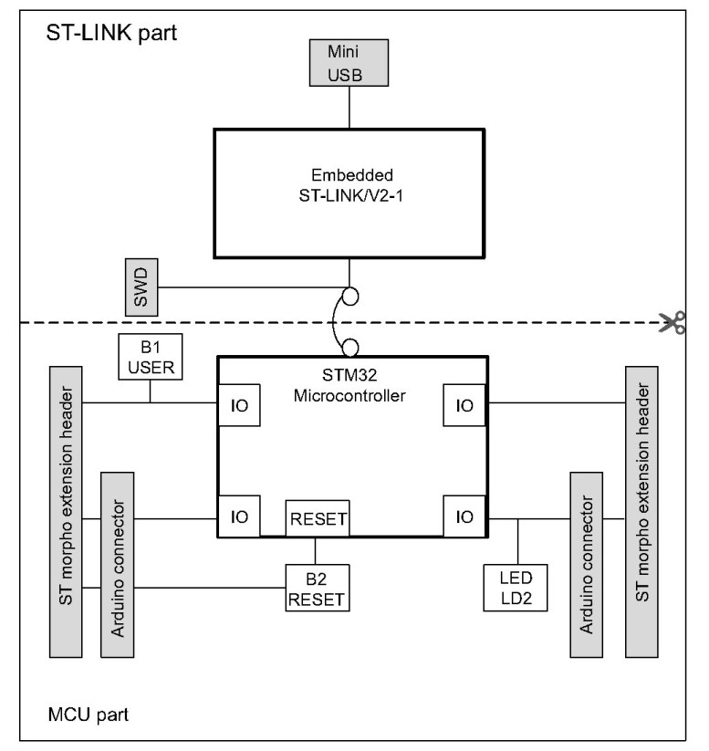 F401RE Board block diagram with cut part