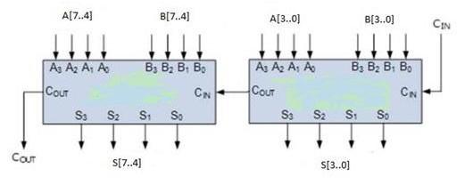 NBCD Adder 8-Bit cascaded example