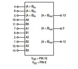 4-bit comparator example