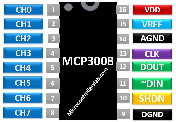 MCP3008 Pinout Diagram