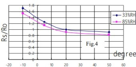 Amonia gas sensor Response graph