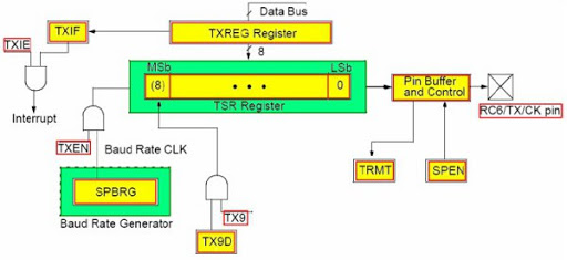 UART Module PIC18F4550 Microcontroller