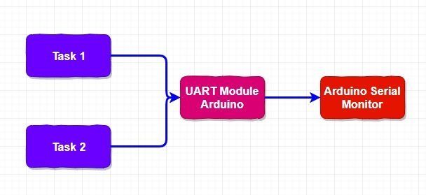 FreeRTOS counting semaphore example with Arduino for resource management