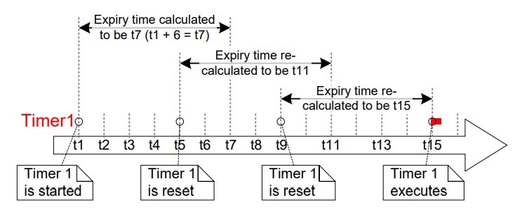 FreeRTOS resetting a software timer with Arduino