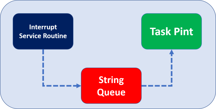 FreeRTOS Interrupt Management Example writing read data from queue with ISR