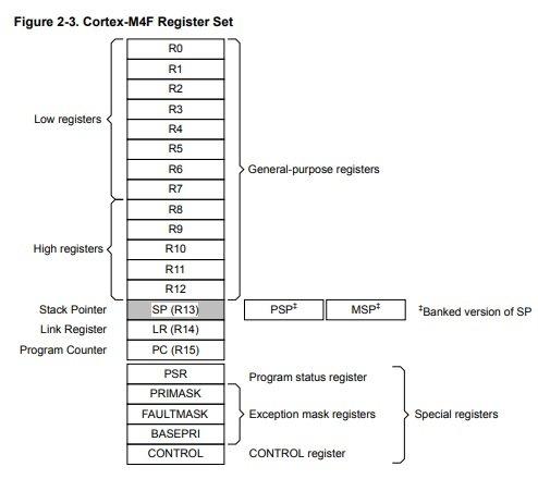ARM Cortex M4 microcontroller Registers