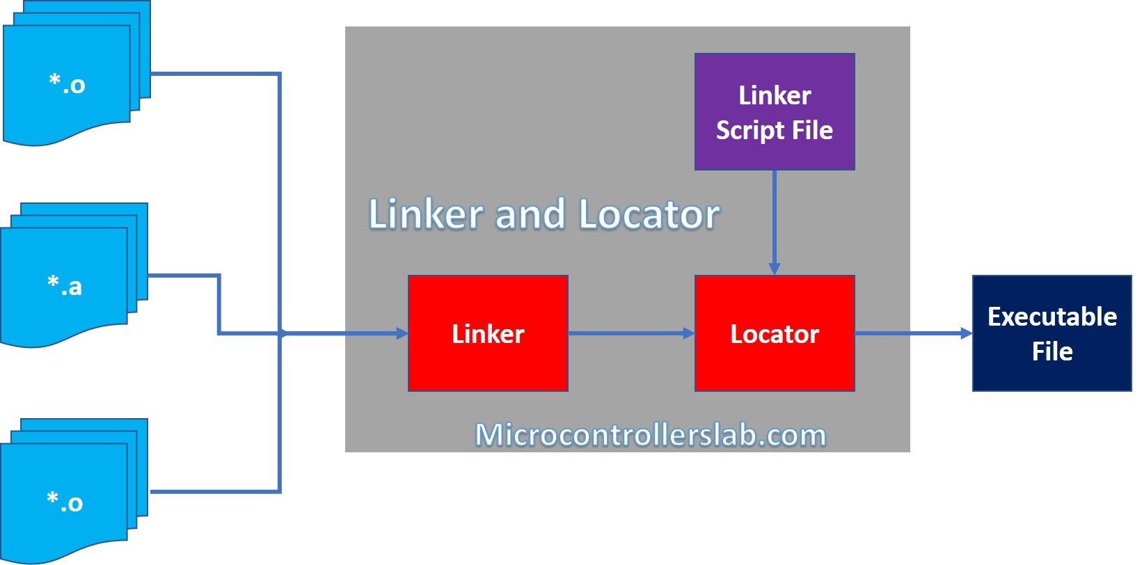 Linker script file in embedded systems