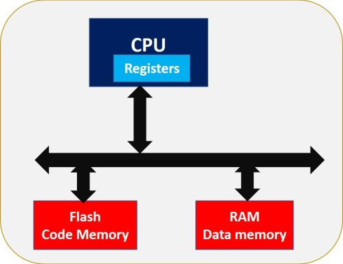 Types of Memory in microcontrollers