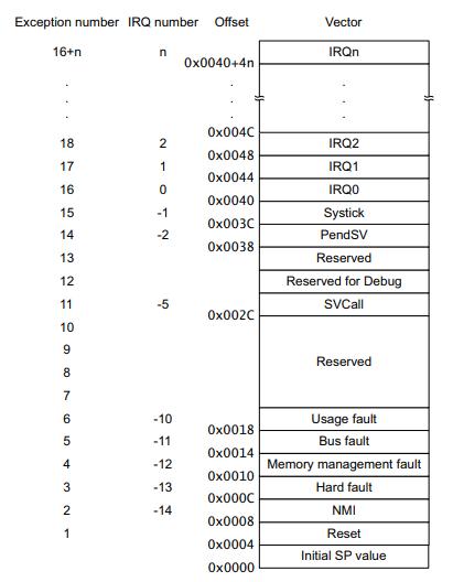 Interrupt vector table