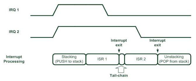 Tail Chaining NVIC ARM CortexM