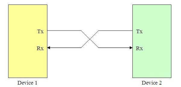 UART Communication