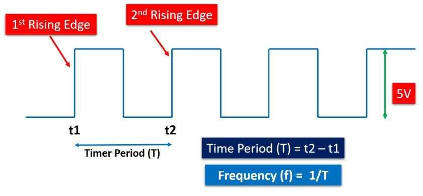 Frequency Measurement example TM4C123 Tiva Launchpad