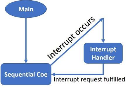 Interrupt example ARM cortex M microcontroller