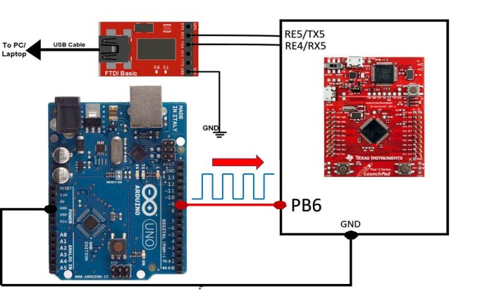 pulse duration and pulse width measurement using TM4C123 Timer in input edge capture mode