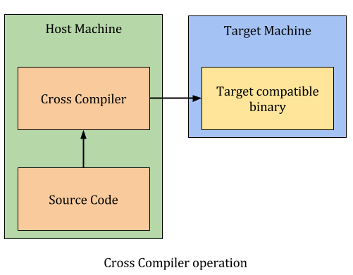 cross compilation for ARM