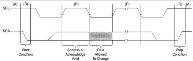 24LC1026 Serial EEPROM timing diagram