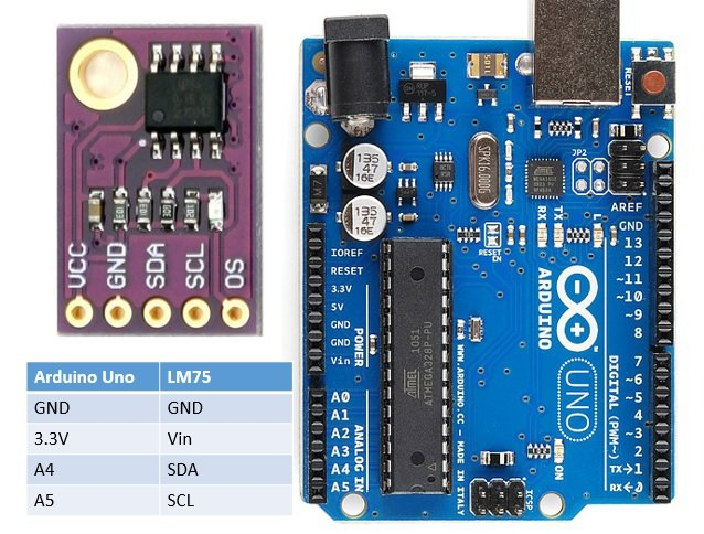 LM75 Temperature Sensor module interfacing with Arduino