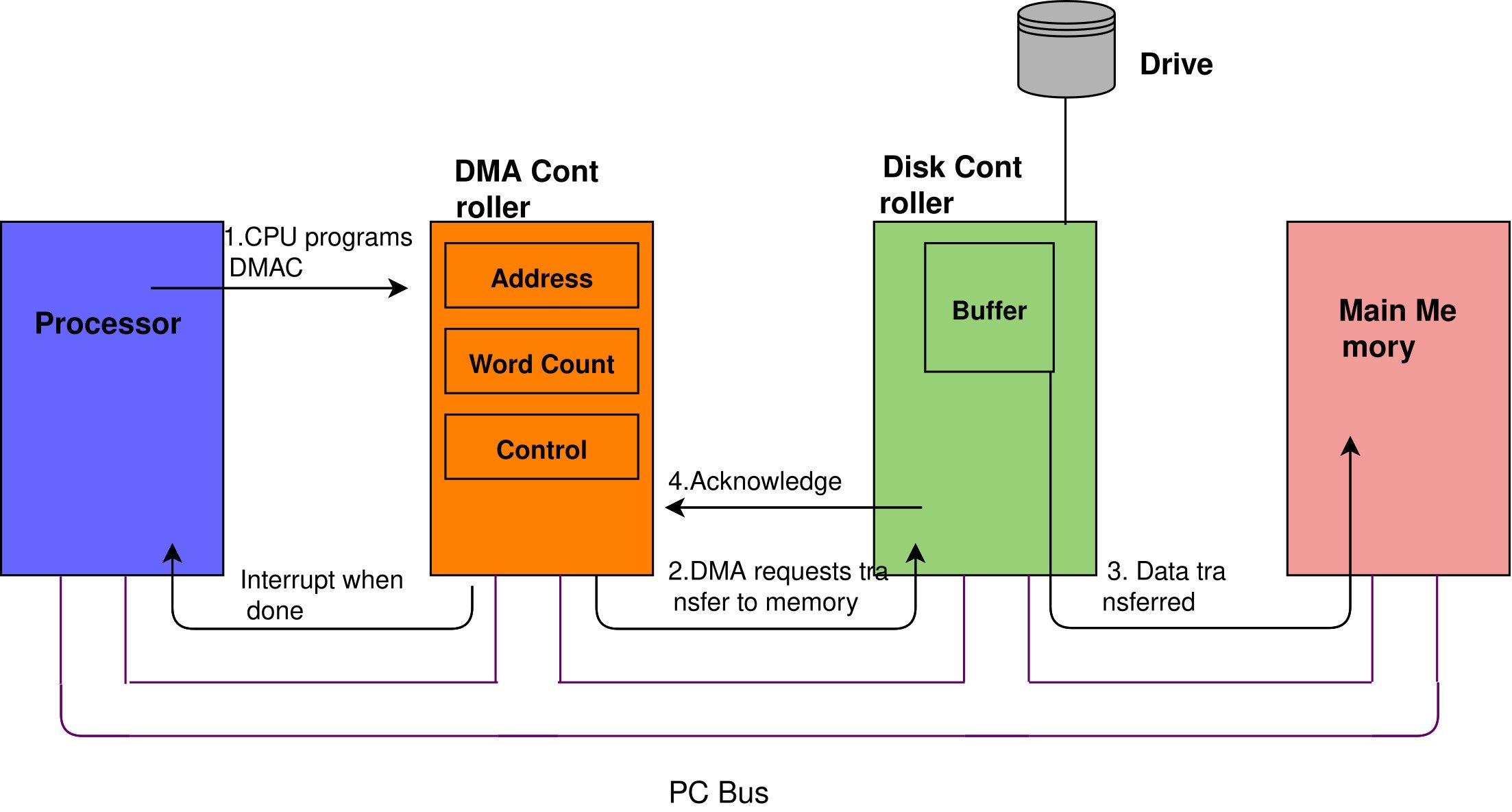 DMA interface