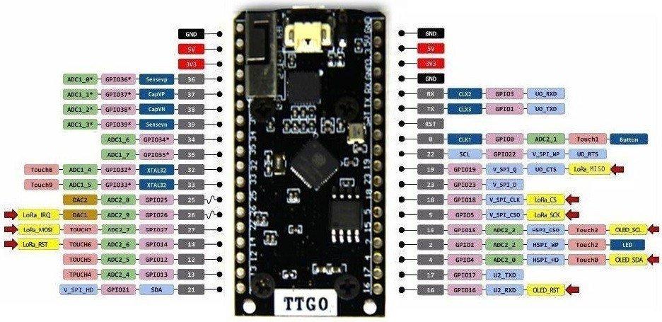 TTGO LoRA32 SX1276 OLED Board pinout diagram