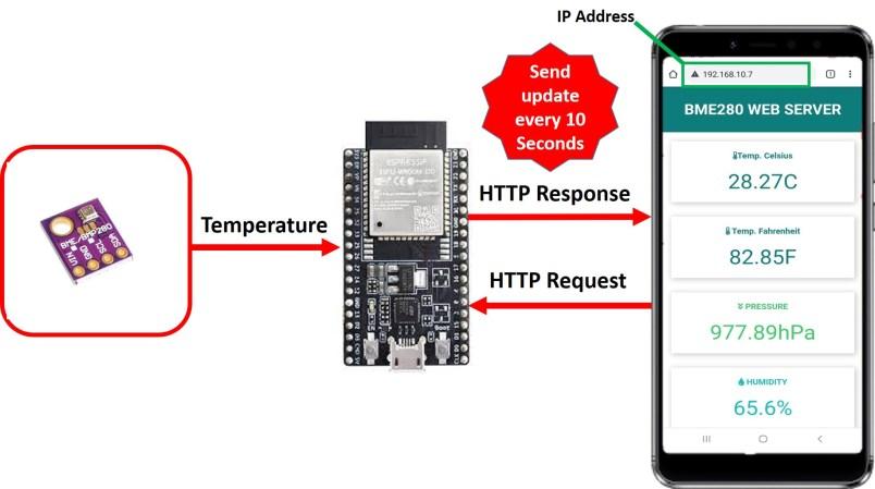 BME280 web server esp32 esp8266 micropython working
