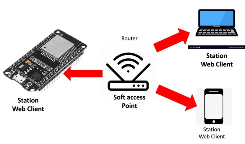 ESP32 ESP8266 station mode