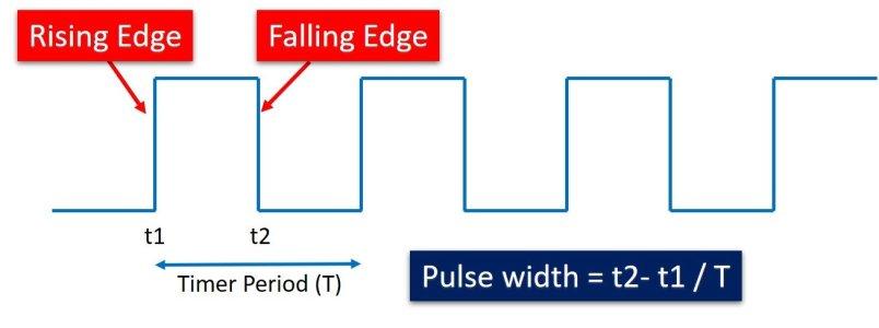 rising and falling both edges interrupt micropython