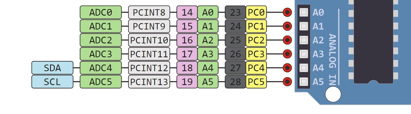 ESP32 I2C Pins