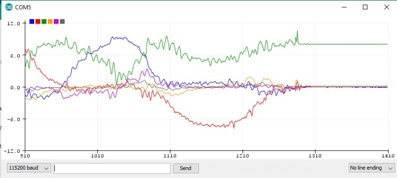 MPU6050 plot values on serial monitor