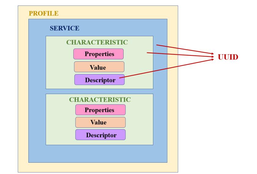 BLE GATT Protocol