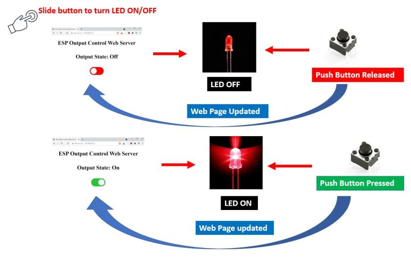 ESP web server & push button working process